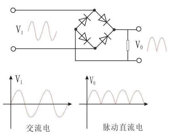 但是对于单相交流电,整流二极管桥式整流电路只是将